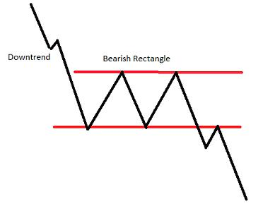Chart Pattern Bearish Rectangle