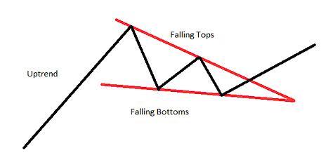 Chart Pattern Falling Wedge