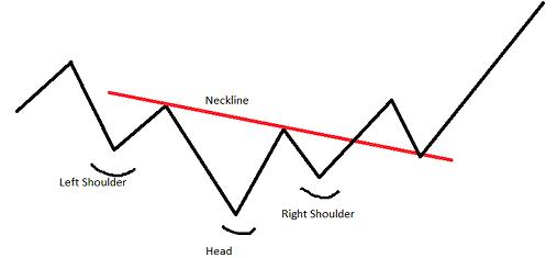 Chart Pattern Head and Shoulders 2
