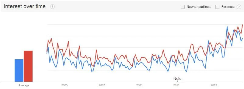 Surprising Trends in Interest in Data Science