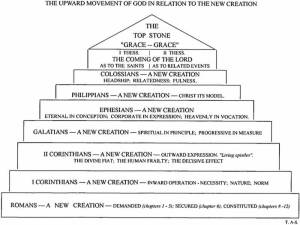 AustinSparksNet  Diagram  The Upward Movement of God in Relation to the New Creation