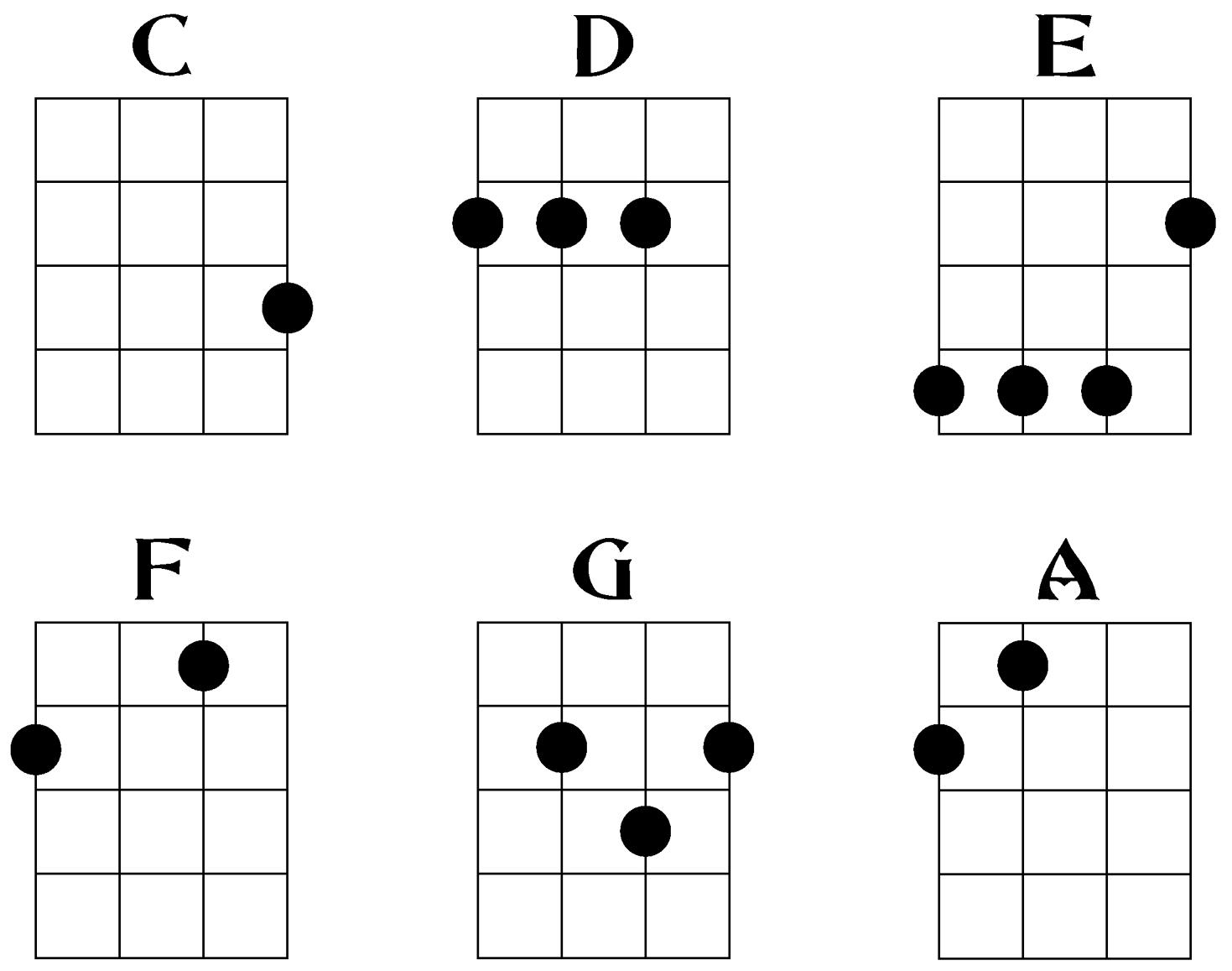 hight resolution of intro to ukulele chords soprano concert tenor