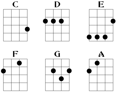 small resolution of intro to ukulele chords soprano concert tenor