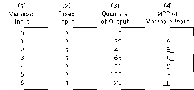 Principles of Microeconomics/ Exam 2 / Fall 2000