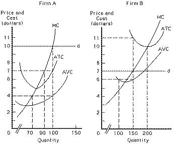 Exam 2/ Principles of Microeconomics/ Spring 2001