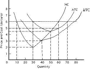 FINAL EXAM/ Principles of Microeconomics/ Fall 2001