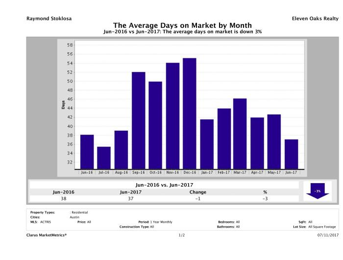 Austin condos average days on market June 2017