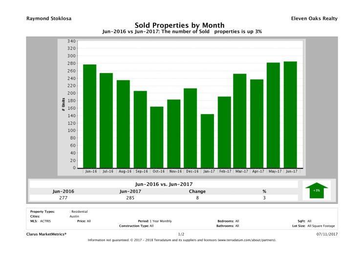 Austin condos sold June 2017