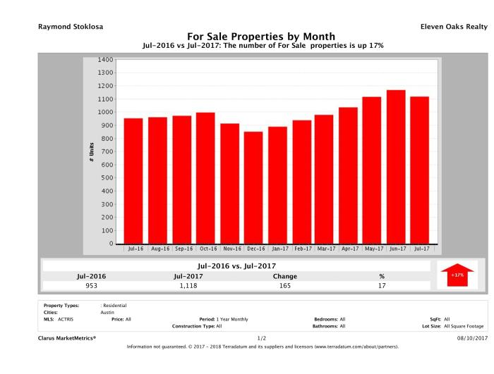 Austin condos for sale July 2017