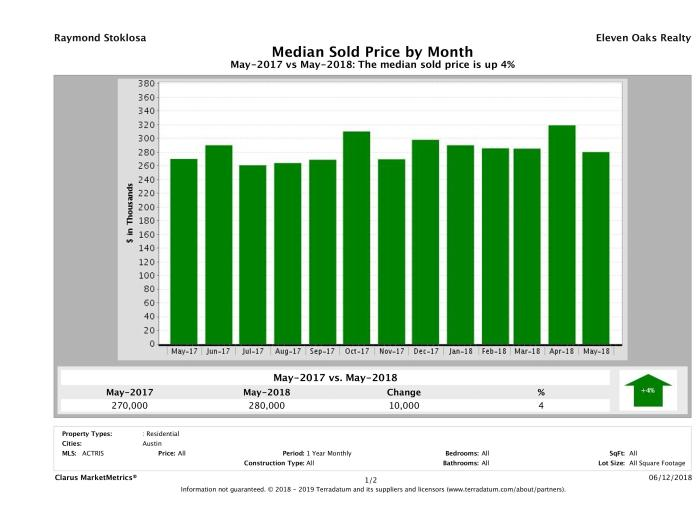 Austin median condo price May 2018