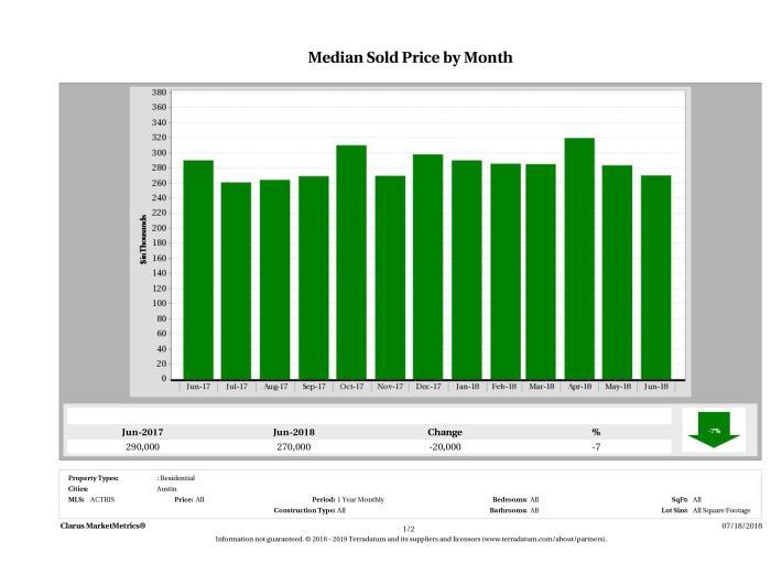 Austin median condo price June 2018