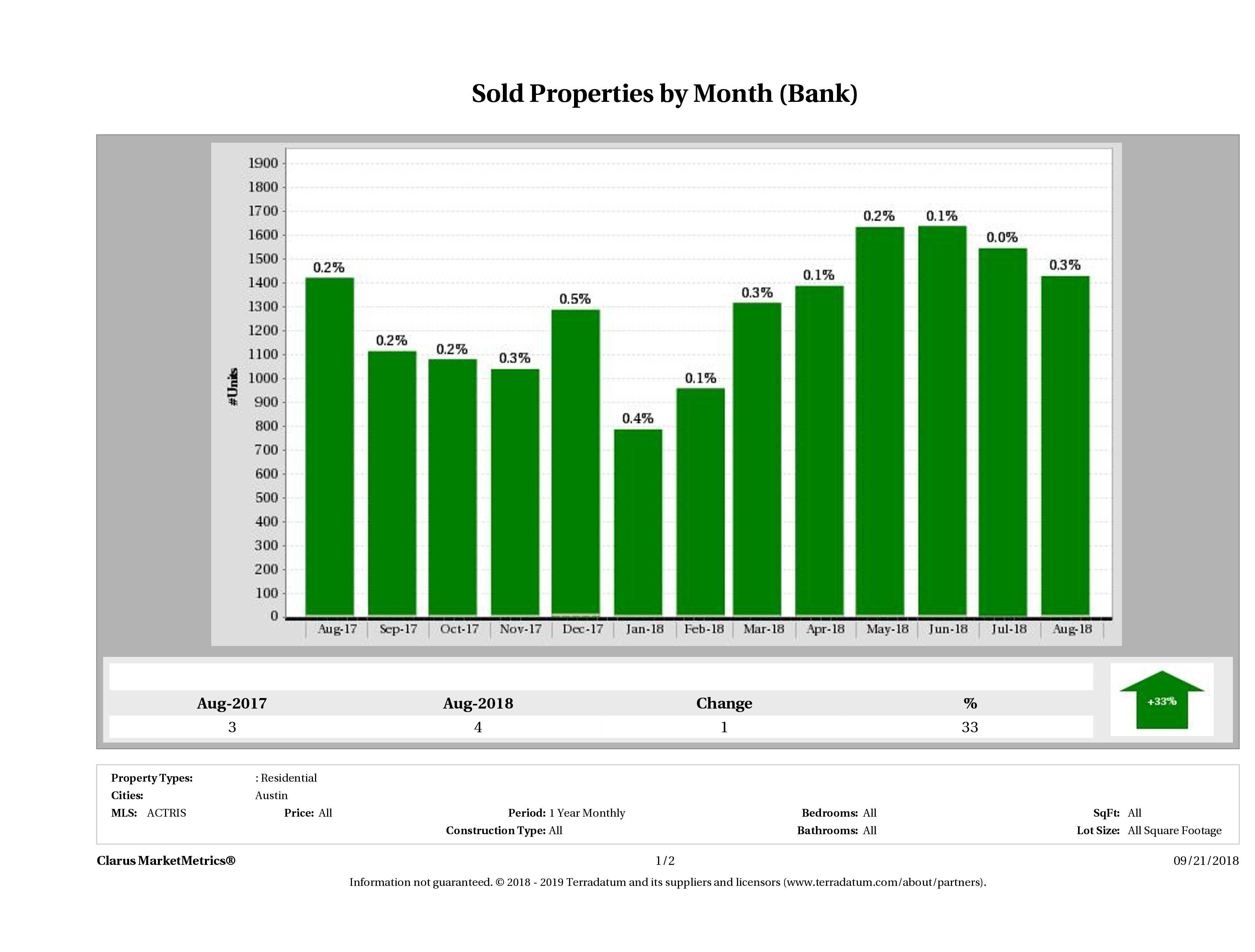 austin foreclosures sold August 2018