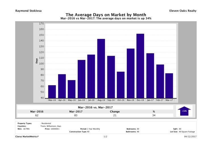 Austin luxury homes average days on market March 2017