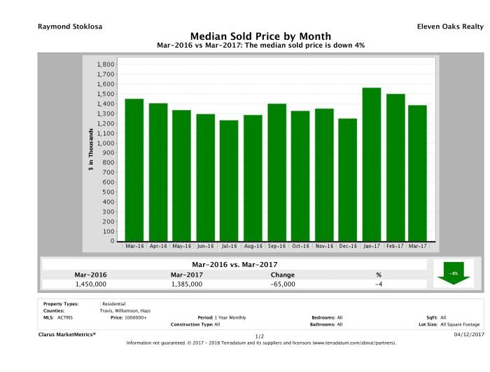 Austin median luxury home price March 2017