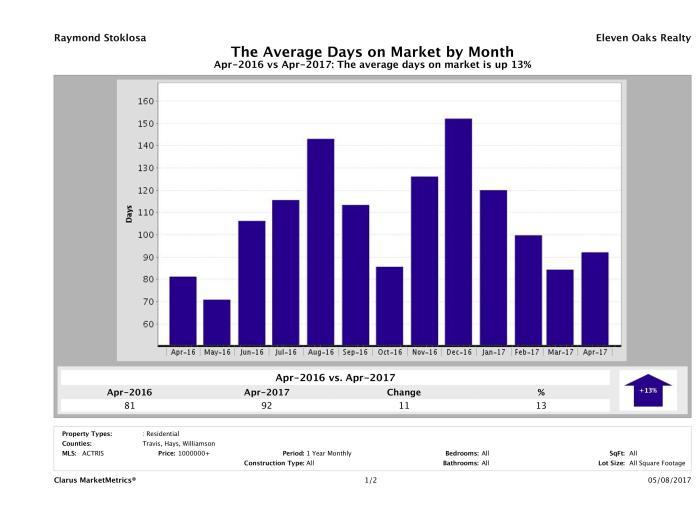 Austin luxury homes average days on market April 2017