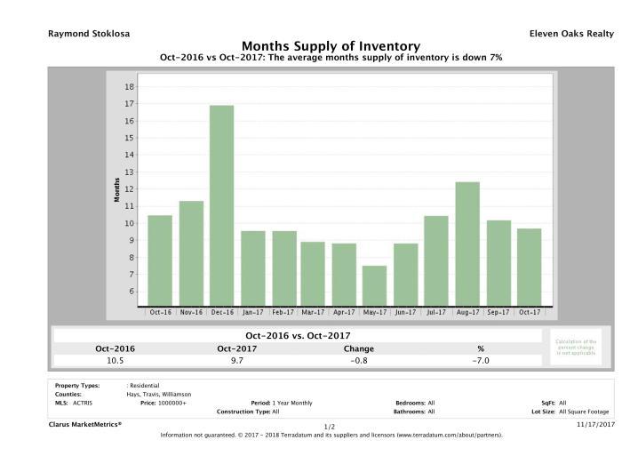 Austin luxury homes inventory October 2017