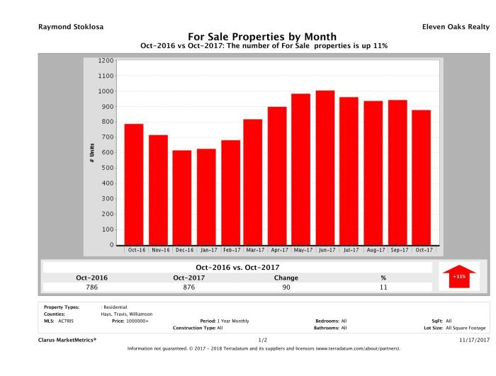 Austin number of luxury homes for sale October 2017