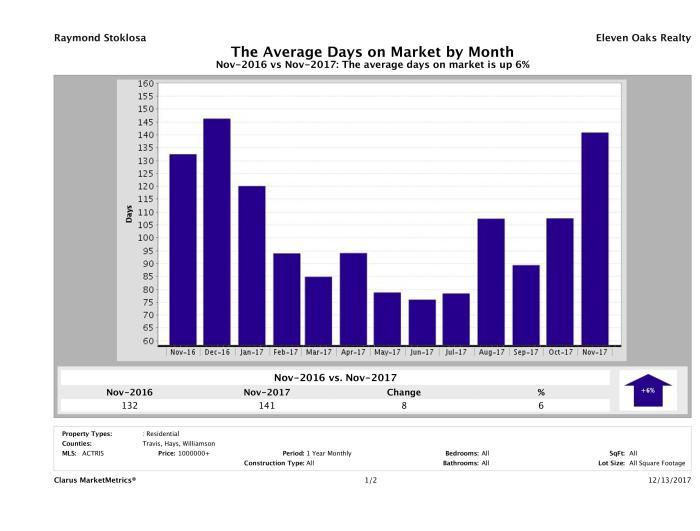 Austin luxury homes average days on market November 2017