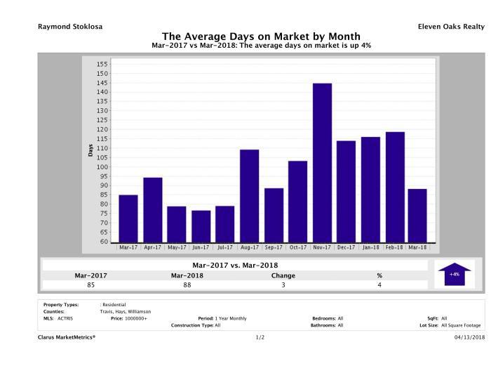 Austin luxury homes average days on market March 2018