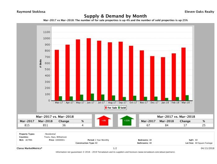 Austin luxury real estate market supply and demand March 2018