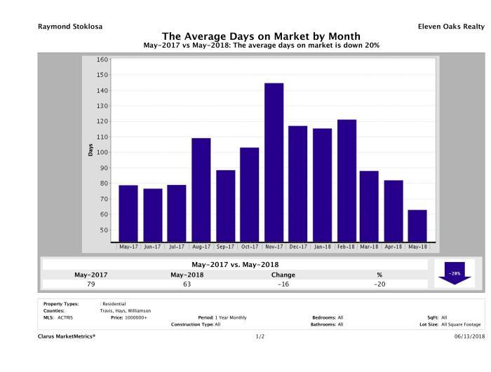 Austin luxury homes average days on market May 2018