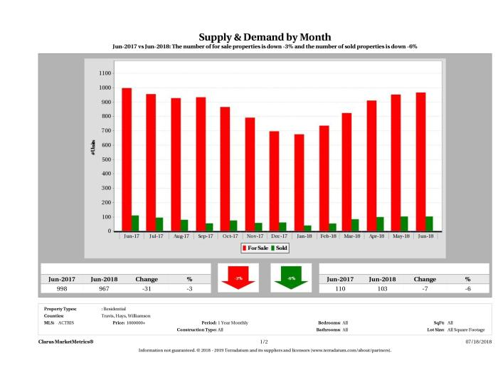 Austin luxury real estate market supply and demand June 2018