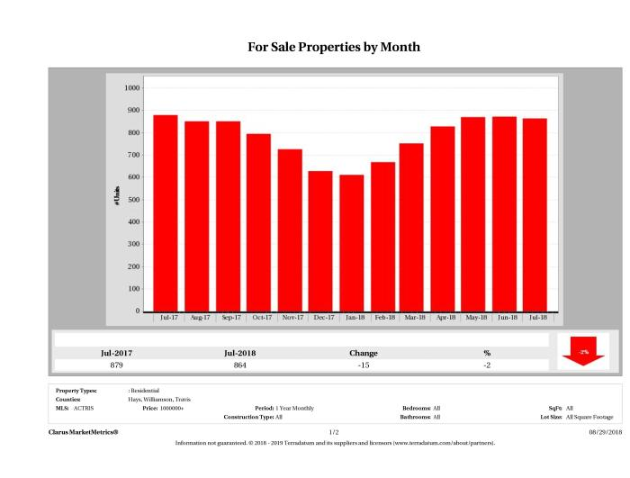 Austin number of luxury homes for sale July 2018