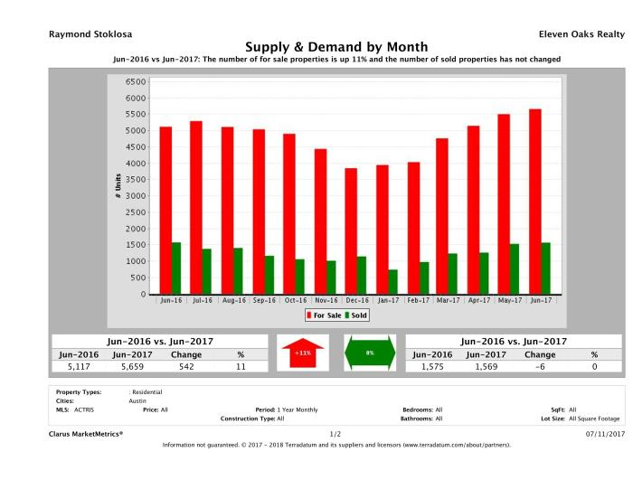 Austin real estate market supply and demand June 2017