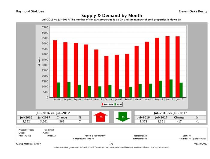 Austin real estate market supply and demand July 2017