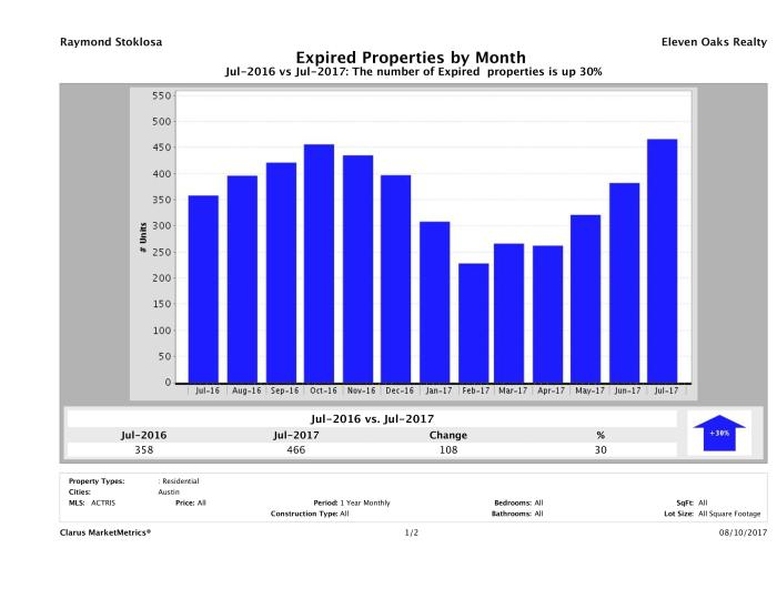 Austin number of homes expired July 2017