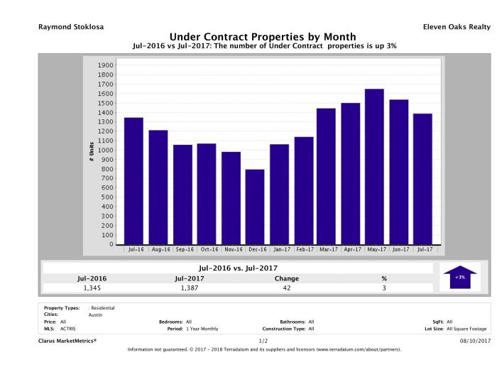 Austin number of homes under contract July 2017