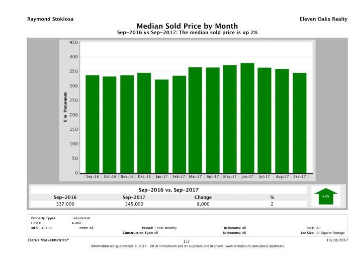 Austin median home price September 2017