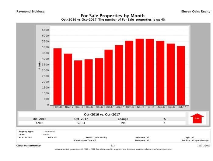 Austin number of homes for sale October 2017