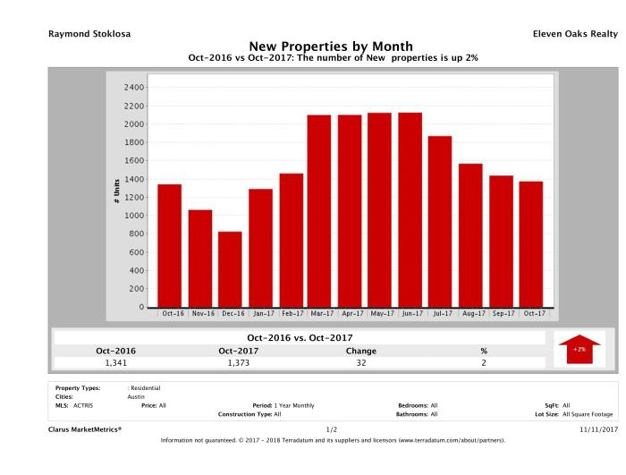 Austin number of new listings October 2017