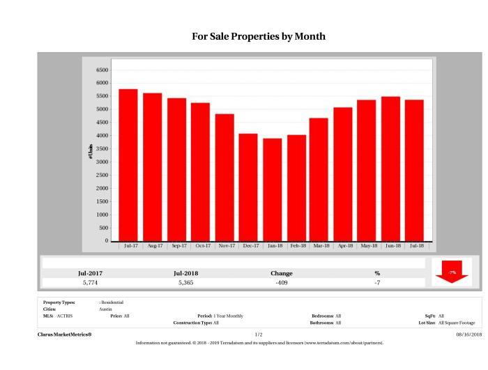 Austin number of homes for sale July 2018