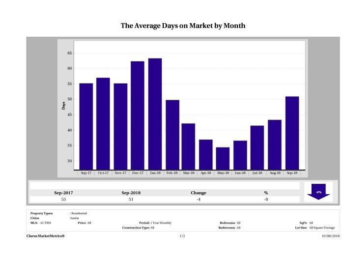 Austin average days on market homes September 2018