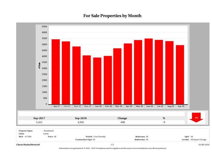 Austin number of homes for sale September 2018