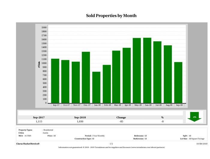 Austin number of homes sold September 2018