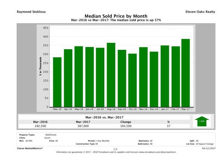 Austin median multi family property price March 2017
