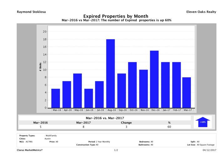 Austin number of multi family properties expired March 2017