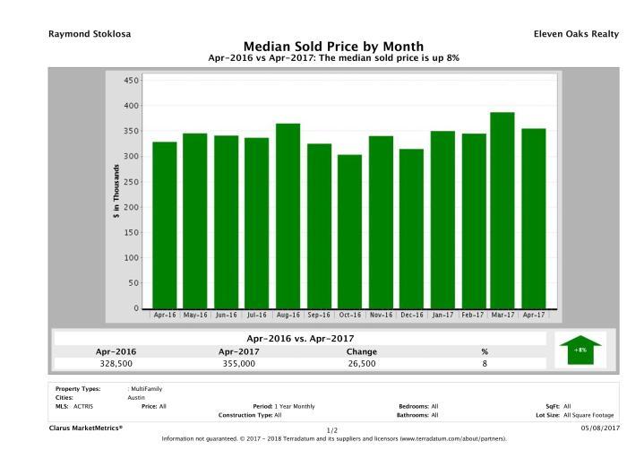 Austin median multi family property price April 2017