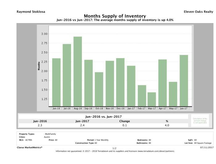 Austin multi family months inventory June 2017