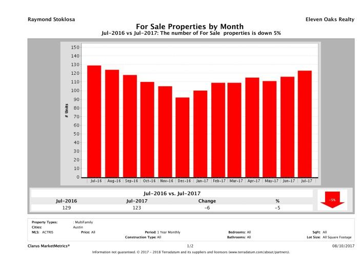 Austin number of multi family properties for sale July 2017