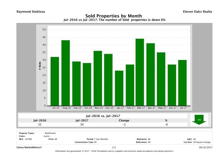 Austin number of multi family properties sold July 2017