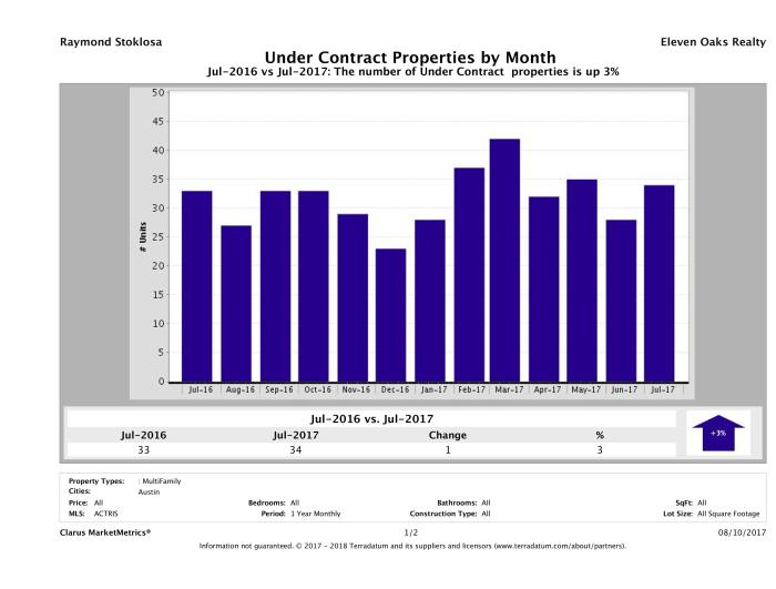 Austin number of multi-family properties under contract July 2017
