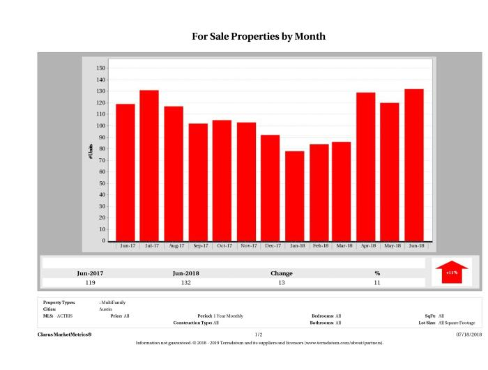 Austin number of multi family properties for sale June 2018