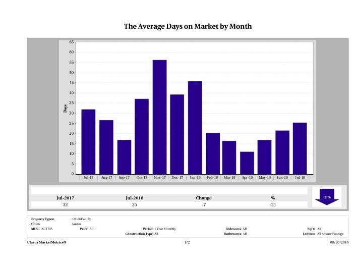 Austin average days on market multi family properties July 2018