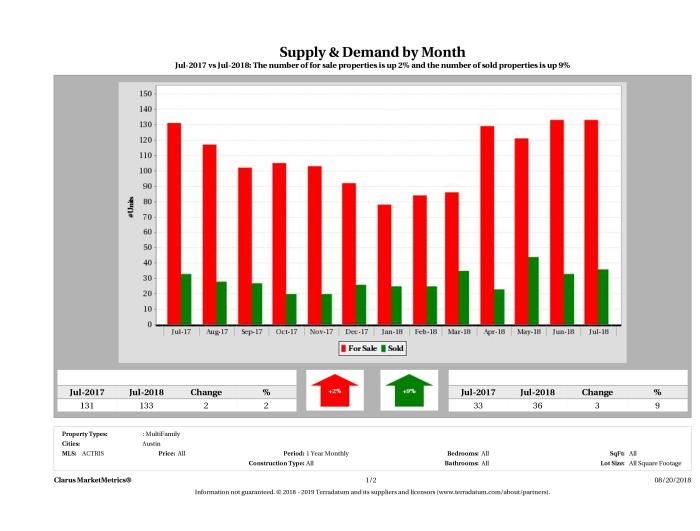 Austin multi family real estate market supply and demand July 2018