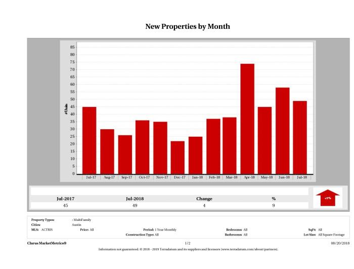 Austin number of new multi family listings July 2018