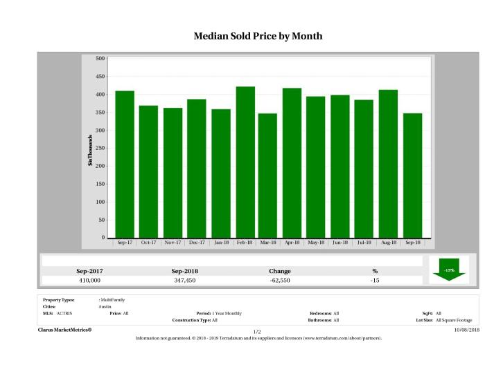 Austin median multi family property price September 2018